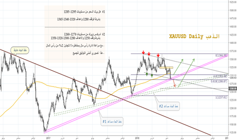 XAUUSD: الذهب ومستويات الشراء