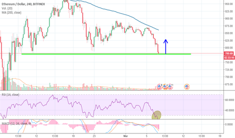 ETHUSD: etherum / dollar