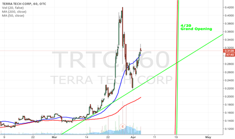 TRTC: $TRTC BUSINESS LICENSE TOMORROW THEN 420