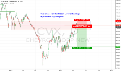 CVX: CVX short based on Key Hidden Levels
