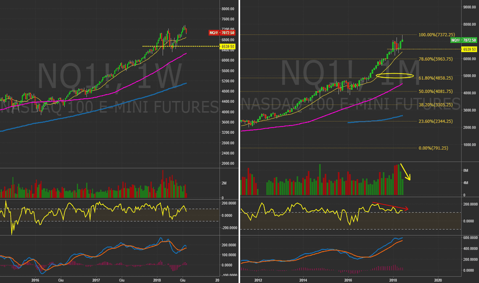 NQ1!: $NQ_F Top in arrivo?!?   #Nasdaq #Usa #Index