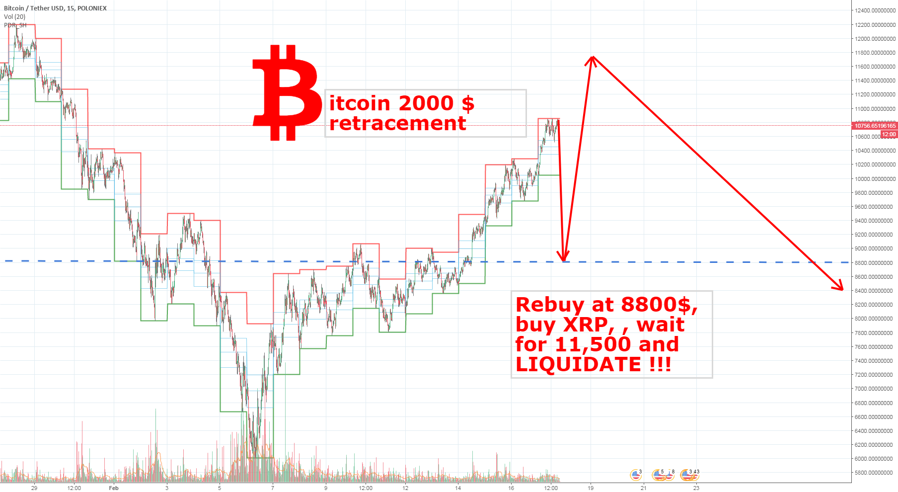 Bitcon 8800$ rebuy, wait 11500, SELL. 30% PROFIT