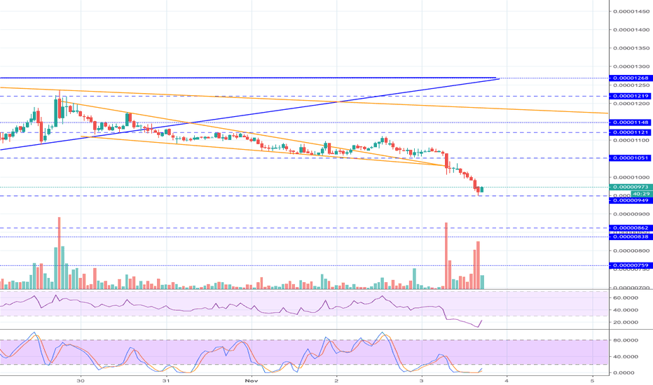 GOBTC: [GOBTC] Bounced and very undersold after dip | Perfect buy ?