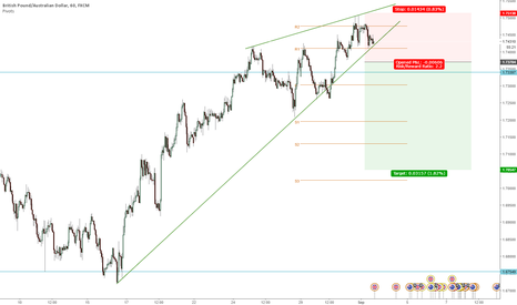 GBPAUD: GBPAUD Short on break of structure