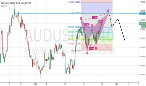 AUDUSD: Stay awake for the Ideal Butterfly Pattern