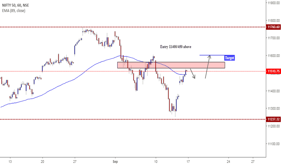 NIFTY: Nifty Outlook