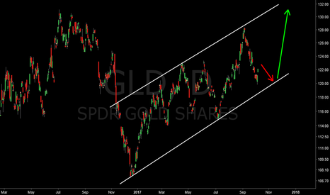 GLD: Waiting for a bounce in Gold