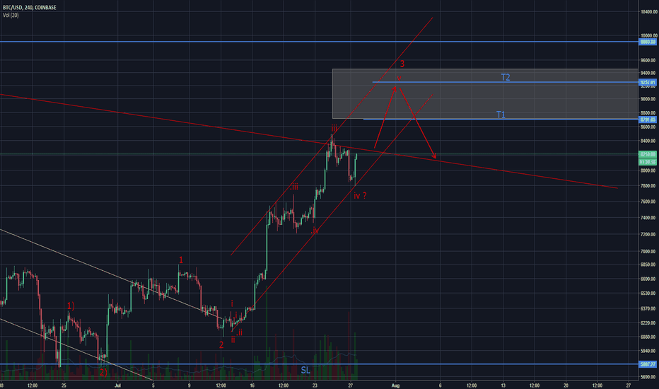 BTCUSD: Bitcoin more upside remains (Elliott Wave)