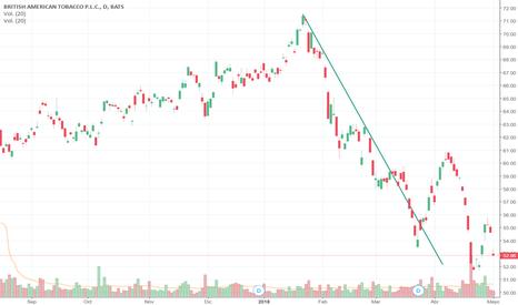 BTI: Down Trendline