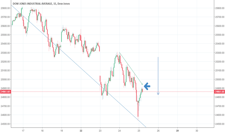 DJI: US 30 possible short entry on retracement