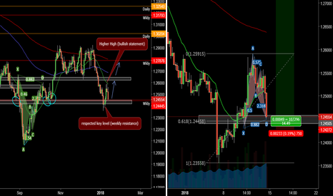 USDCAD: long set up