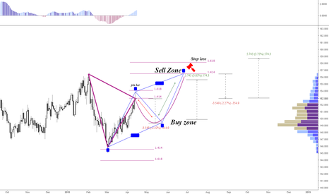 GBPJPY: #GBPJPY trading opportunities
