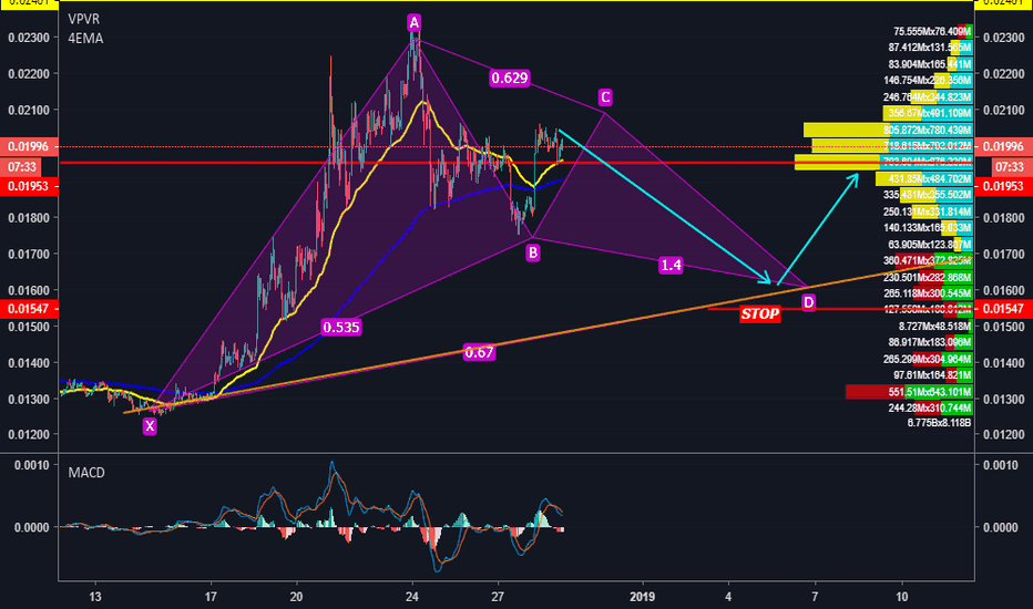 TRXUSDT: GARTLEY ALCISTA.