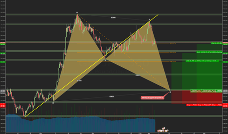 GBPJPY: GBPJPY: Bullish Bat mit schönem Risk-Reward-Ratio