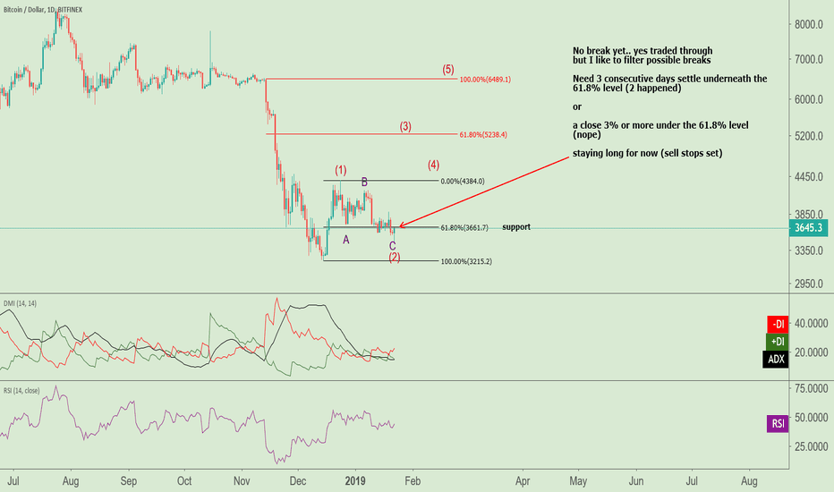 BTCUSD: A close today under the 61.8% level would be bearish for $BTC