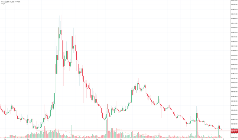 ASTBTC: Simple 1D chart of AirSwap AST (approaching all time lows)