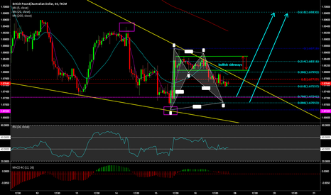 GBPAUD: buying opportunity