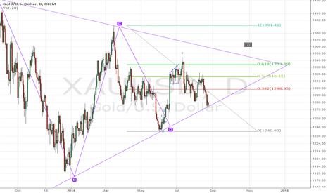XAUUSD: gold trading idea