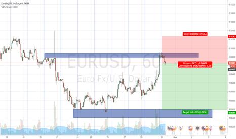 EURUSD: EURUSD продажа от уровня после коррекции