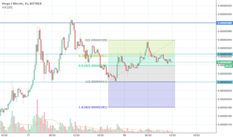 XVGBTC: LONG ON $XVG VERGE