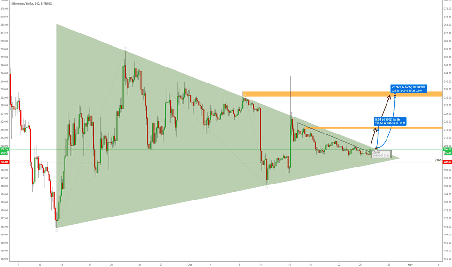 ETHUSD: ETHEREUM [ETH/USD] Targets After Breakout From The Triangle!
