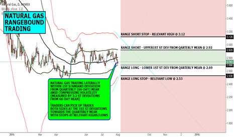 NG1!: MACRO VIEW: NATURAL GAS RANGEBOUND TRADING