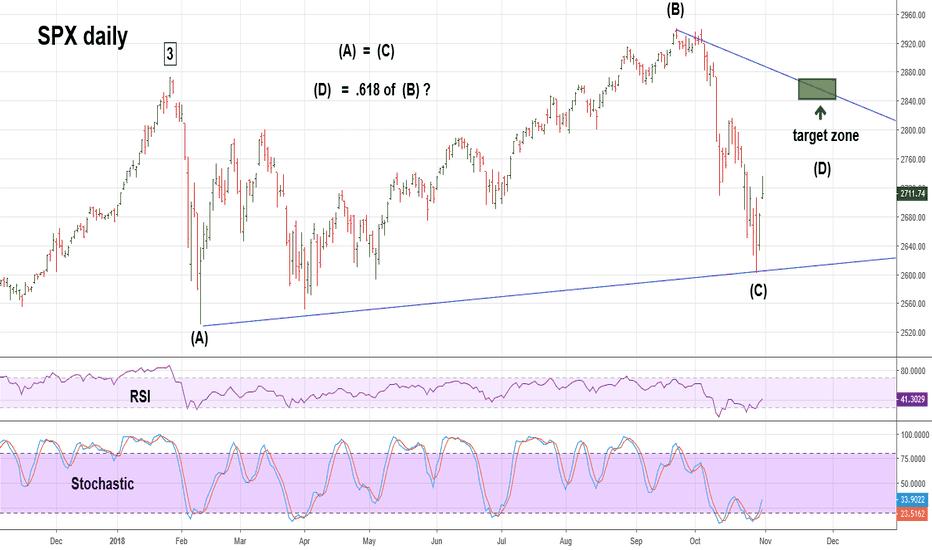 SPX: US Stocks Entering Most Bullish Season