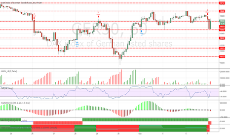 GER30: Magic price levels for DAX october