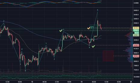 BTCUSD: All Bitcoin targets of yesterday met