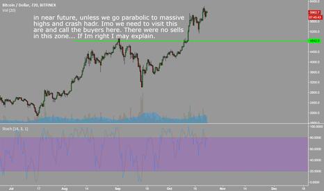 BTCUSD: $btcusd #crypto buy target