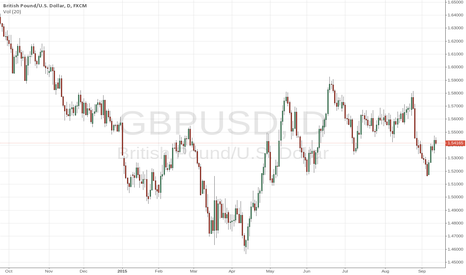 GBPUSD: GBPUSD is looking Bullish on Charts