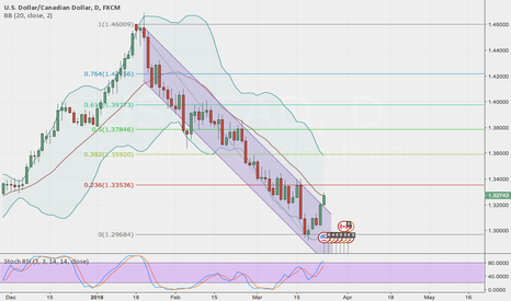 USDCAD: USDCAD Bollinger midband breach (finally)