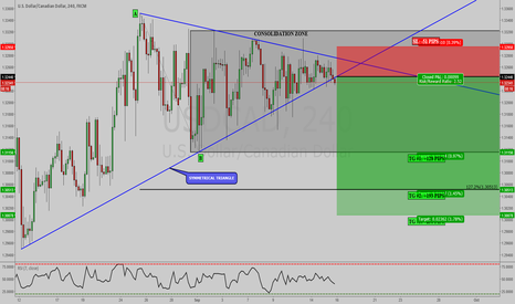 USDCAD: USDCAD: SYMMETRICAL TRIANGLE WITHIN CONSOLIDATION ZONE ON 4 HR!!