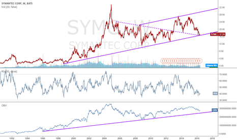 SYMC: Strong buy