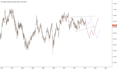 AUDCAD: AUDCAD Long term Sell Setup