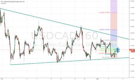 USDCAD: USDCAD Targets Reached