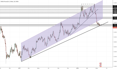 GBPUSD: Proyección GBP/USD Semana 21/05/2018