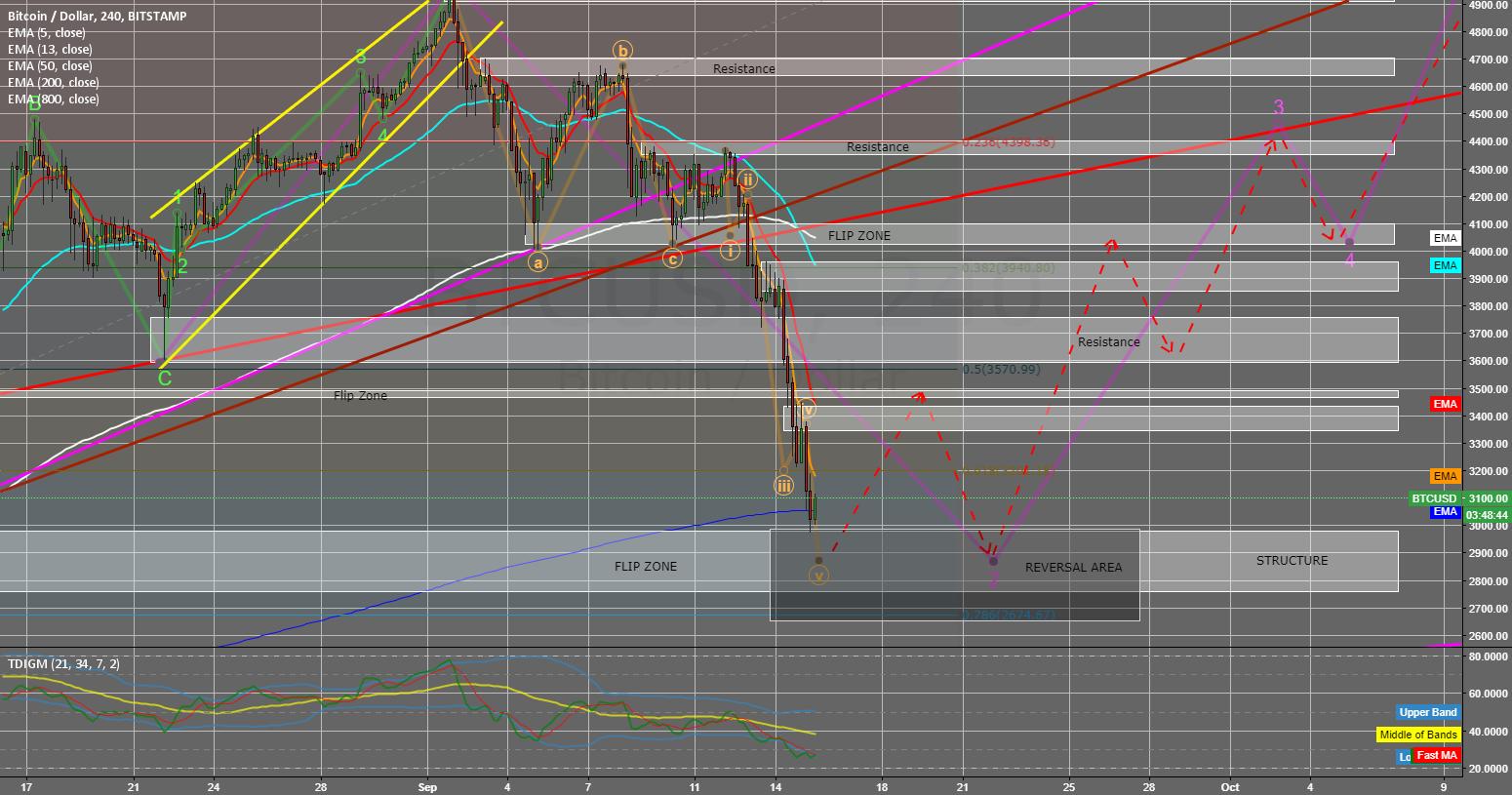 BTC Finally approaching Reversal Area?