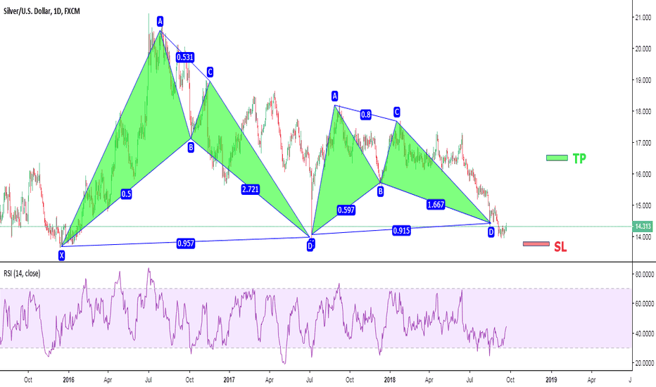 XAGUSD: SIlver. Good level to accumulate precious metals