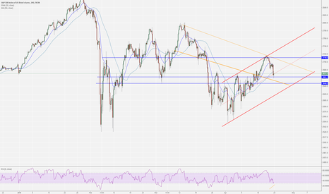 SPX500: SPX - trapped price range