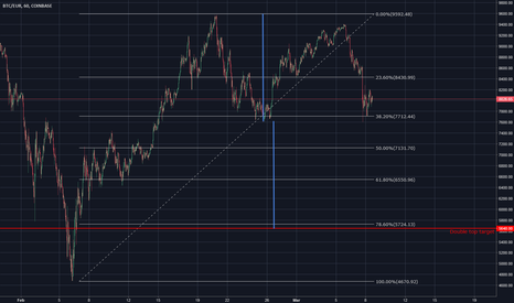 BTCEUR: Bitcoin (BTC) Double Top - Downside Target
