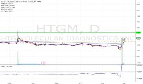 HTGM: HTGM - Speculative day trade opportunity up to $4 area