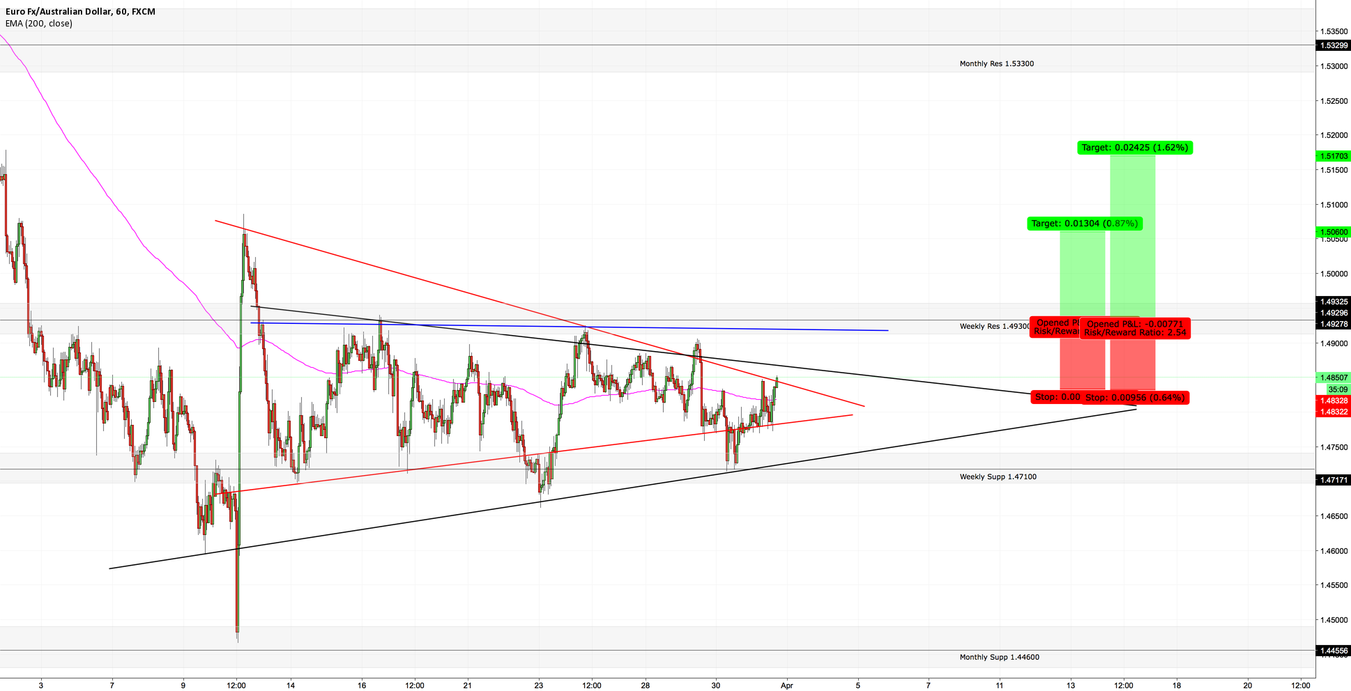 EURAUD - [OUTLOOK] TEST OF WEEKLY RESISTANCE POSSIBLE