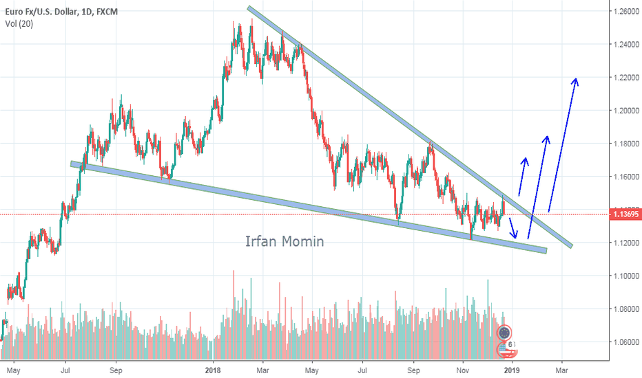 EURUSD: EURUSD strong uptrend is coming...