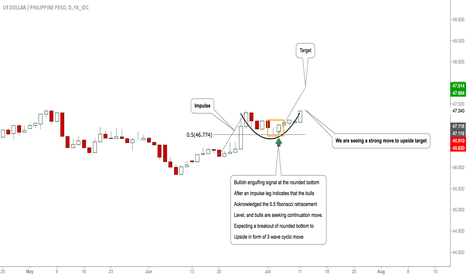 USDPHP: #USDPHP-Update: Bulls Active, Rally Expected To Highs!