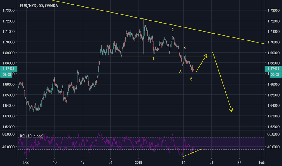 EURNZD: eurnzd correction time