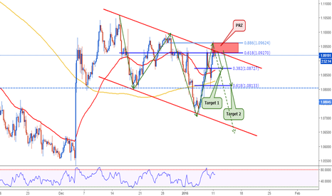 EURUSD: EURUSD: Great Sell Setup