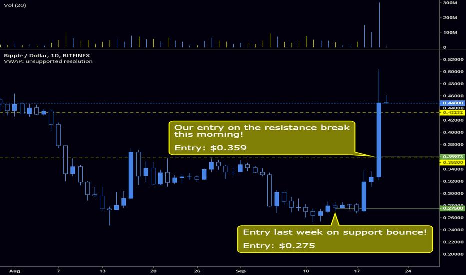 XRPUSD: Huge profits on $XRP since the alert!