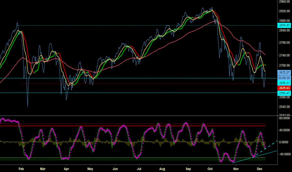 SPX: S&P 500 , 4h Chart