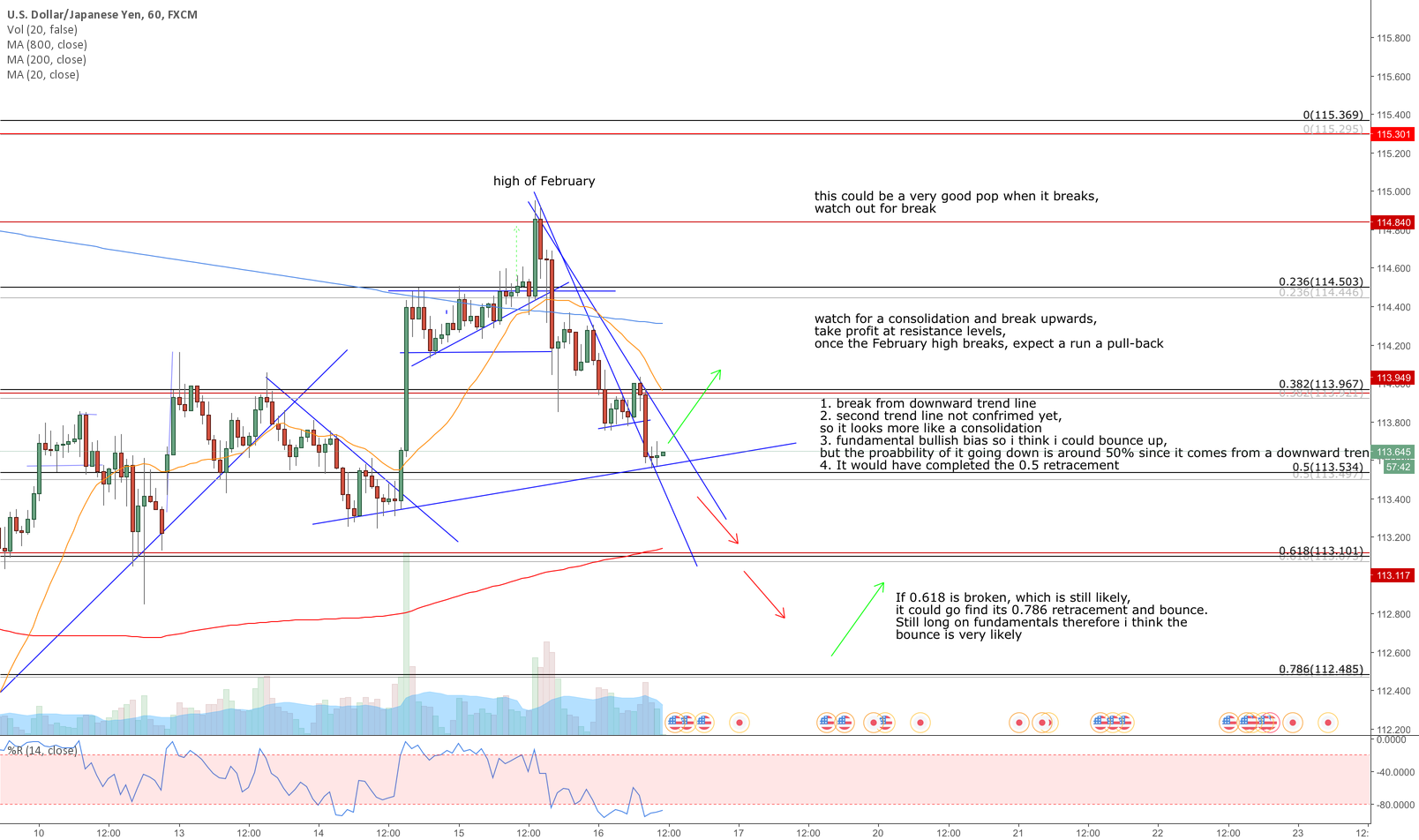 medium term long on USDJPY with probability of further reversal